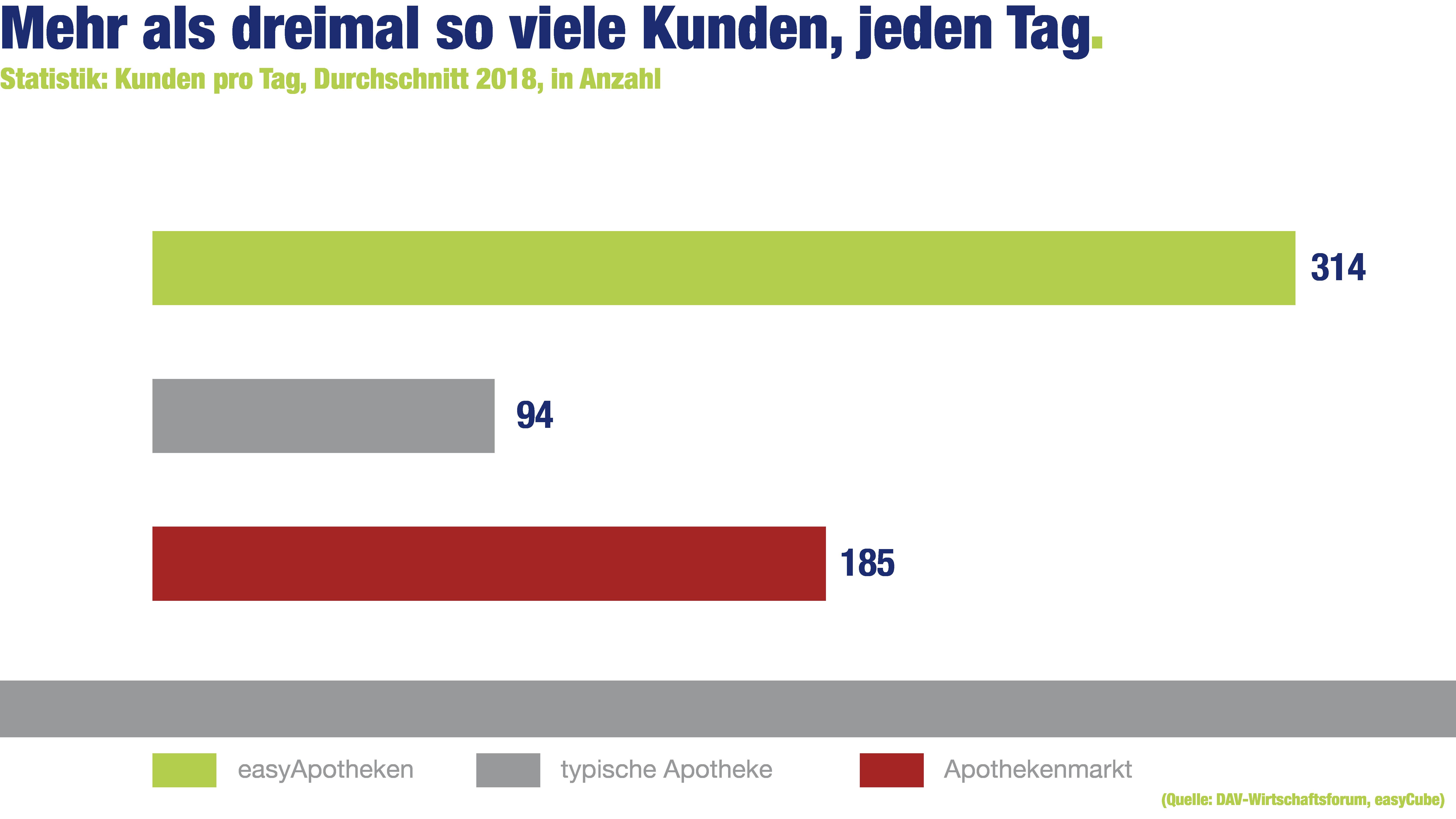 easyApotheke-Grafik: Mehr als dreimal so viele Kunden, jeden Tag