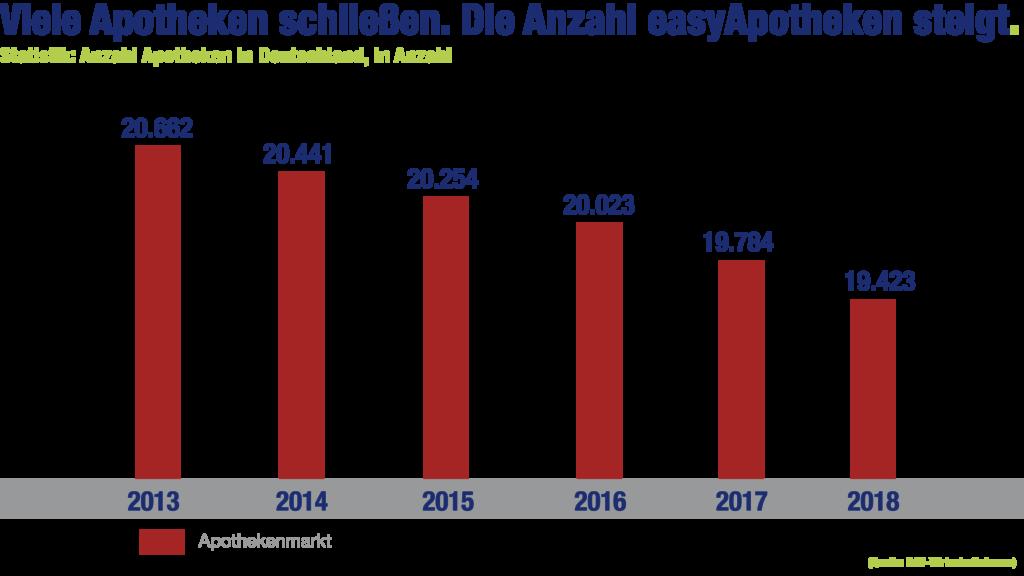 easyApotheke-Grafik: Viele Apotheken schließen. Die Anzahl easyApotheken steigt
