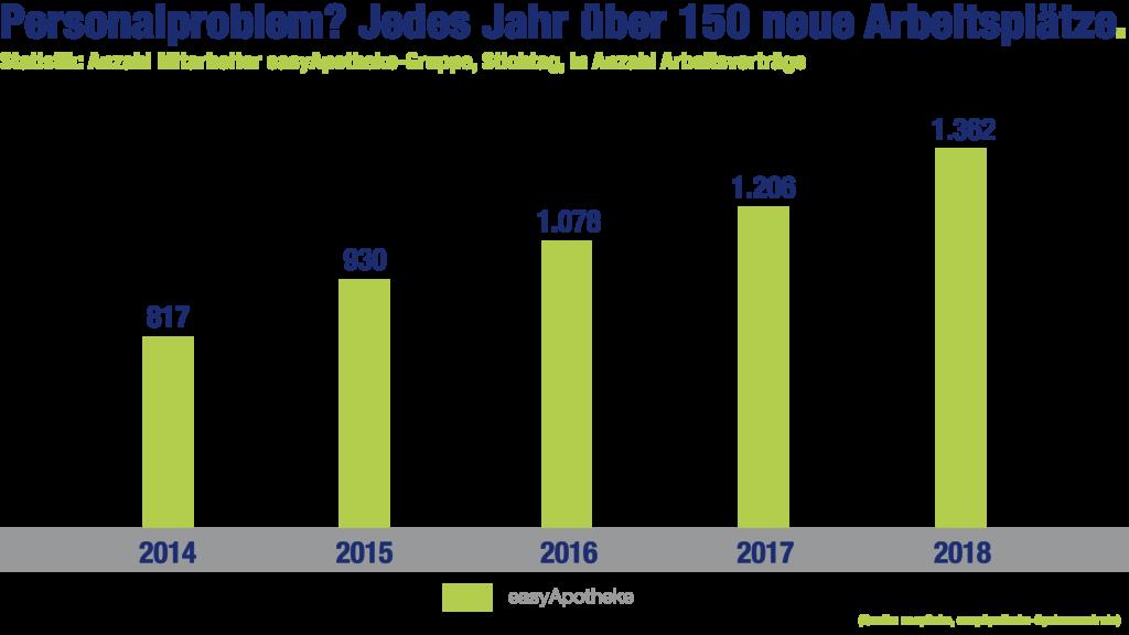 easyApotheke-Grafik: Personalproblem? Jedes Jahr über 150 neue Arbeitsplätze