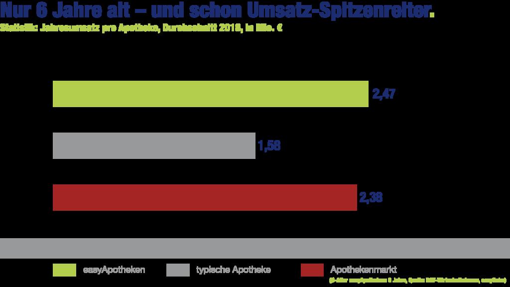 easyApotheke-Grafik: Nur 6 Jahre alt - und schon Umsatz-Spitzenreiter