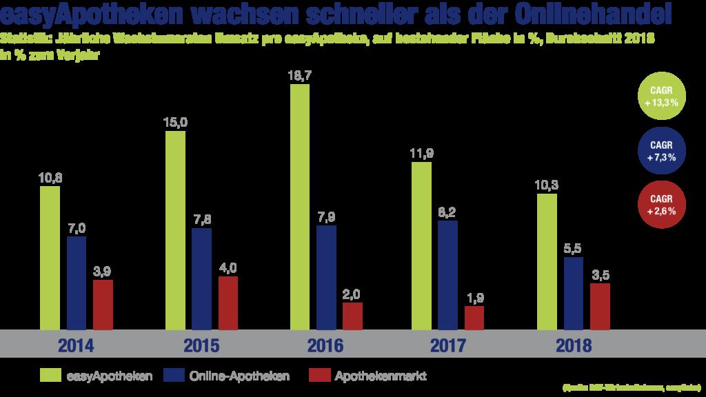 easyApotheke-Grafik: easyApotheken wachsen schneller als der Onlinehandel