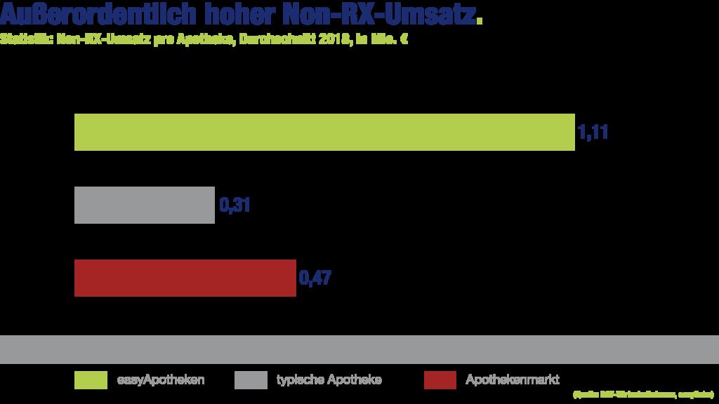 easyApotheke-Grafik: Außerordenlich hoher Non-RX-Umsatz