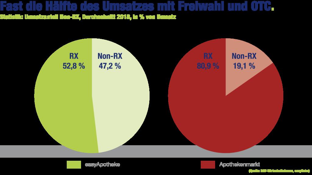 easyApotheke-Grafik: Fast die Hälfte des Umsatzes mit Freiwahl und OTC