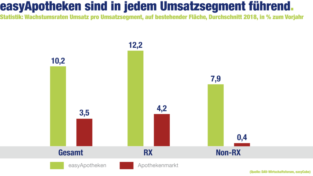 easyApotheke-Grafik: easyApotheken sind in jedem Umsatzsegment führend