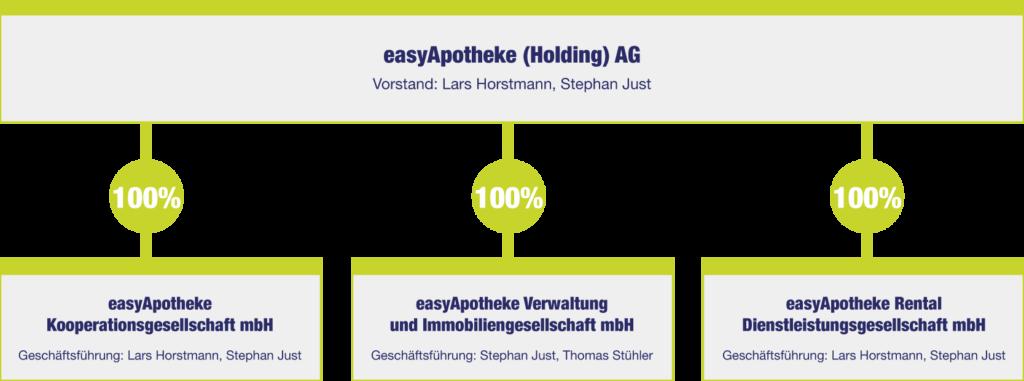 easyApotheke Unternehmensstruktur